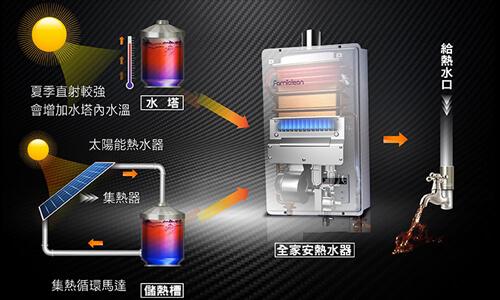 熱水器全家安太陽能串聯專利